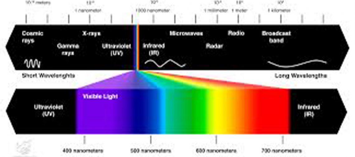طول موج ها و رنگ ها